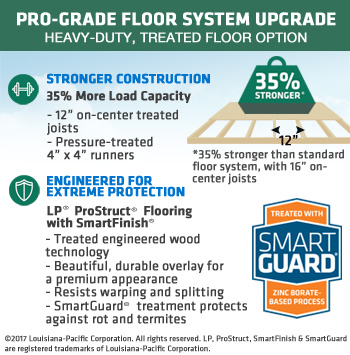 Pro-Grade Heavy-Duty Treated Floor Upgrade - 12x12